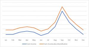 Farm Diversification graph